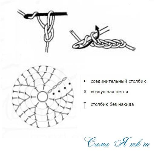 шаблон схемы вязания крючком круга
